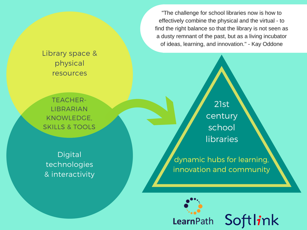 Boost library use and affirm the value of teacher-librarians with LearnPath