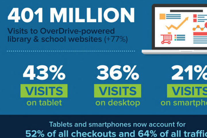 OverDrive Digital Reading Infographic