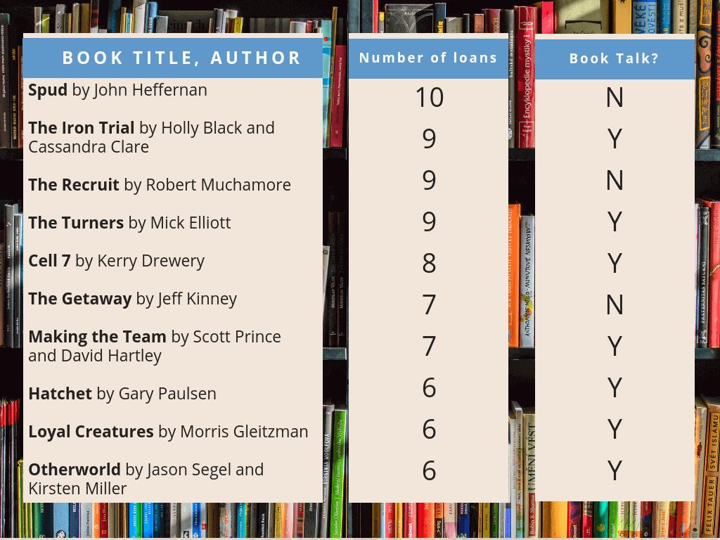 Top ten books borrowed
