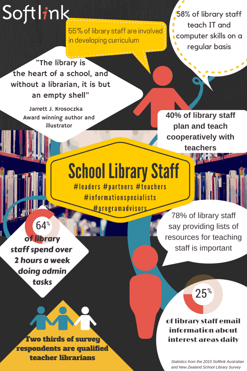 School library staff infographic – Softlink